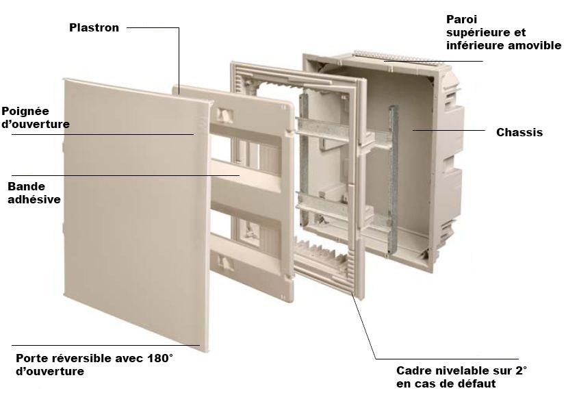 Vue détaillée des différents éléments composant le tableau électrique.