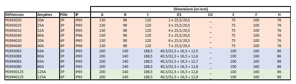 dimensions Interrupteur de proximité 3P ou 4P de 20A à 125A