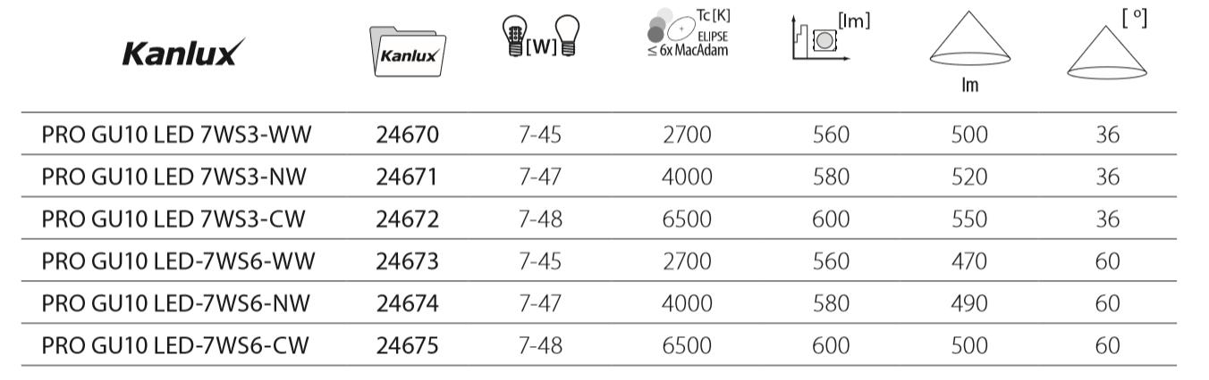 caracteristiques ampoule led gu10 pro kanlux