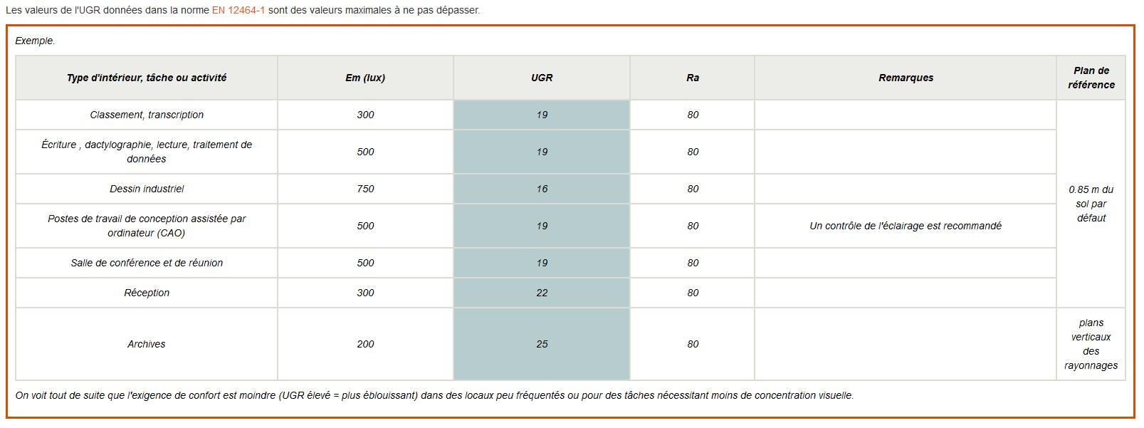 Tableau exemples UGR pour installation dalle60x60